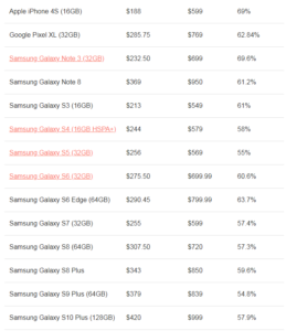 production cost of common smartphones